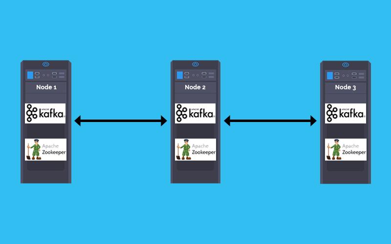 Install Kafka With Docker