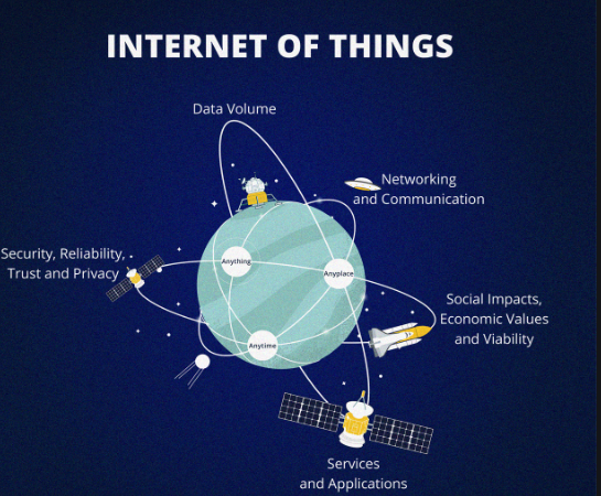 Internet of Things - Space perspective